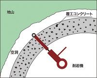 削孔(図)